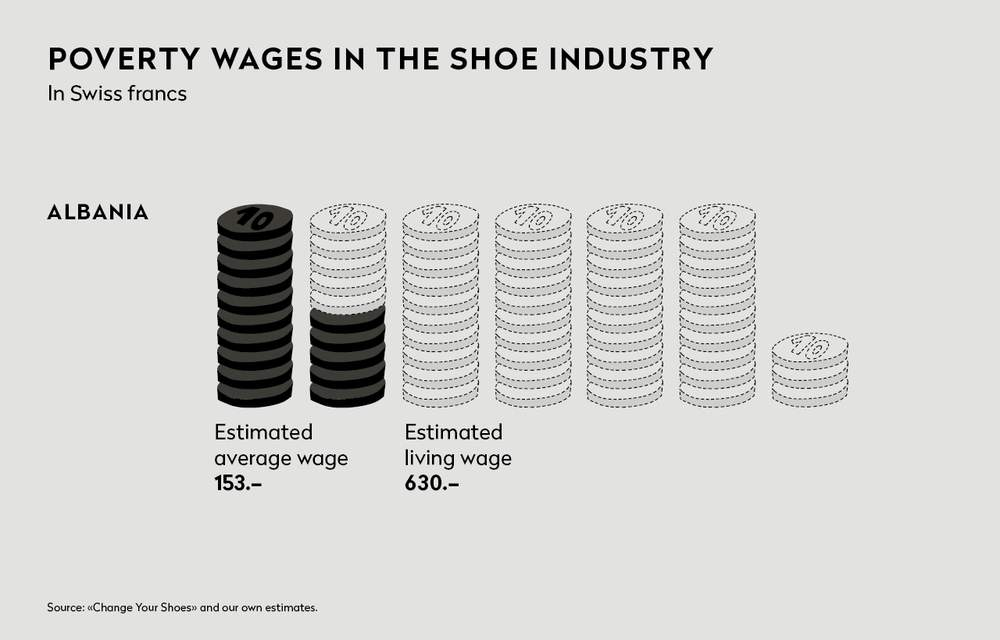 Poverty wages in the Shoe industry. @Public Eye